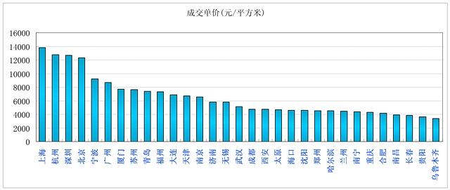 30个城市最新房价排行榜 - 杨红旭的地产面包圈 - 杨红旭