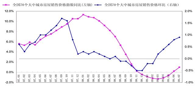 7月房价加速上涨,年底或将止涨  - 杨红旭的地产面包圈 - 杨红旭