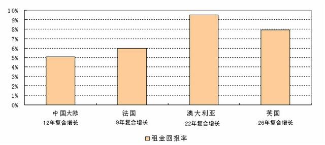 外国房产投资回报率有多高? - 杨红旭的地产面包圈 - 杨红旭